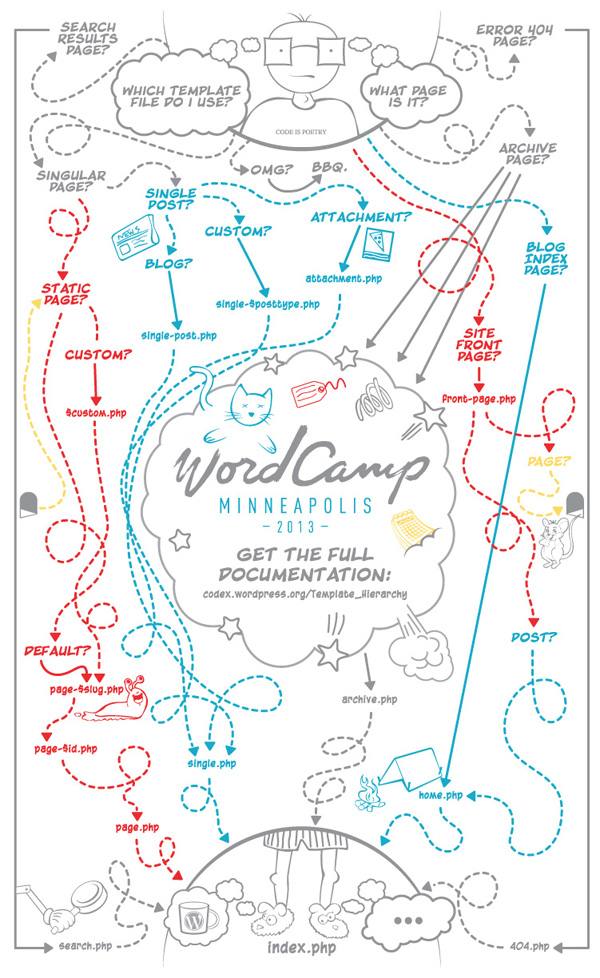 WordCamp MPLS Theme Template Poster